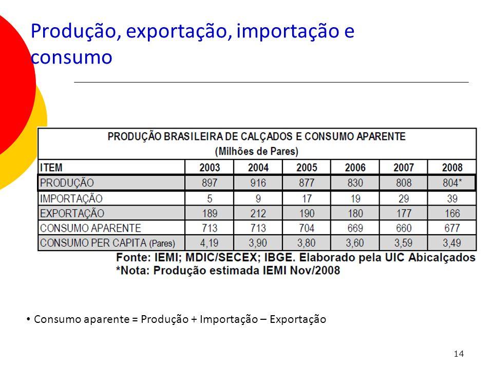 Produção, exportação, importação e consumo