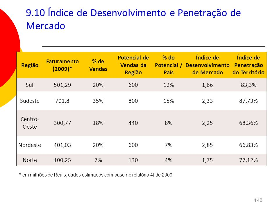 9.10 Índice de Desenvolvimento e Penetração de Mercado