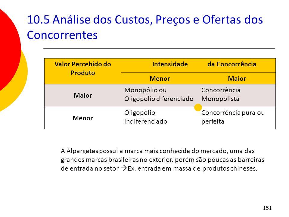 10.5 Análise dos Custos, Preços e Ofertas dos Concorrentes