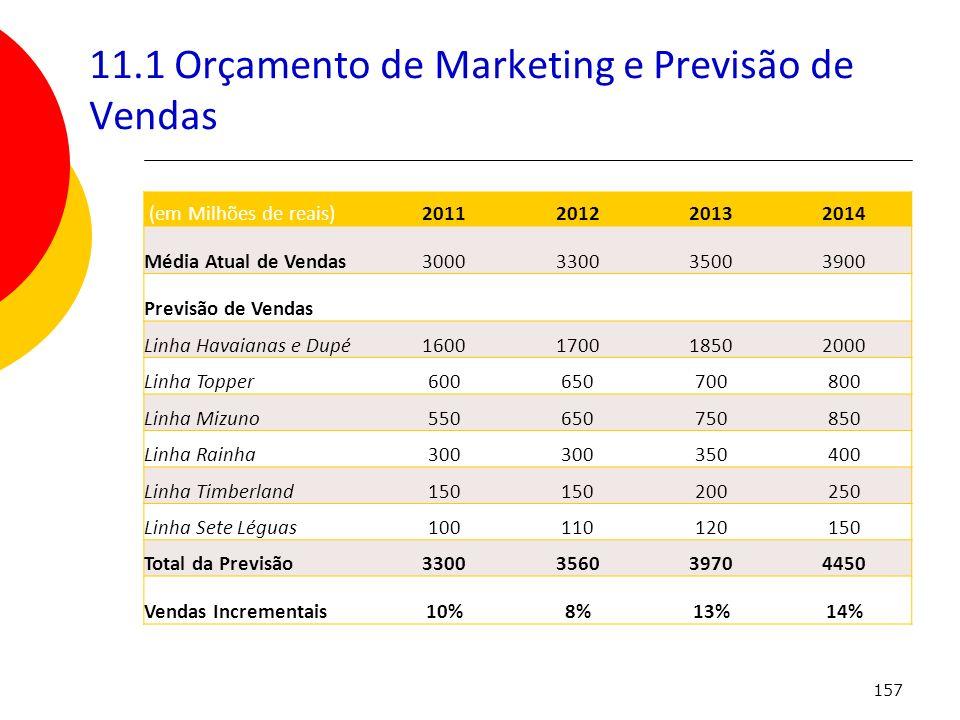 11.1 Orçamento de Marketing e Previsão de Vendas
