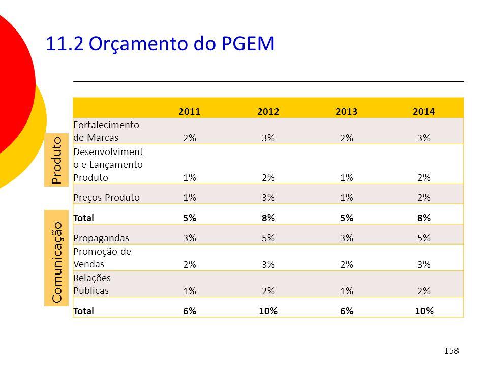 11.2 Orçamento do PGEM Produto Comunicação 2011 2012 2013 2014