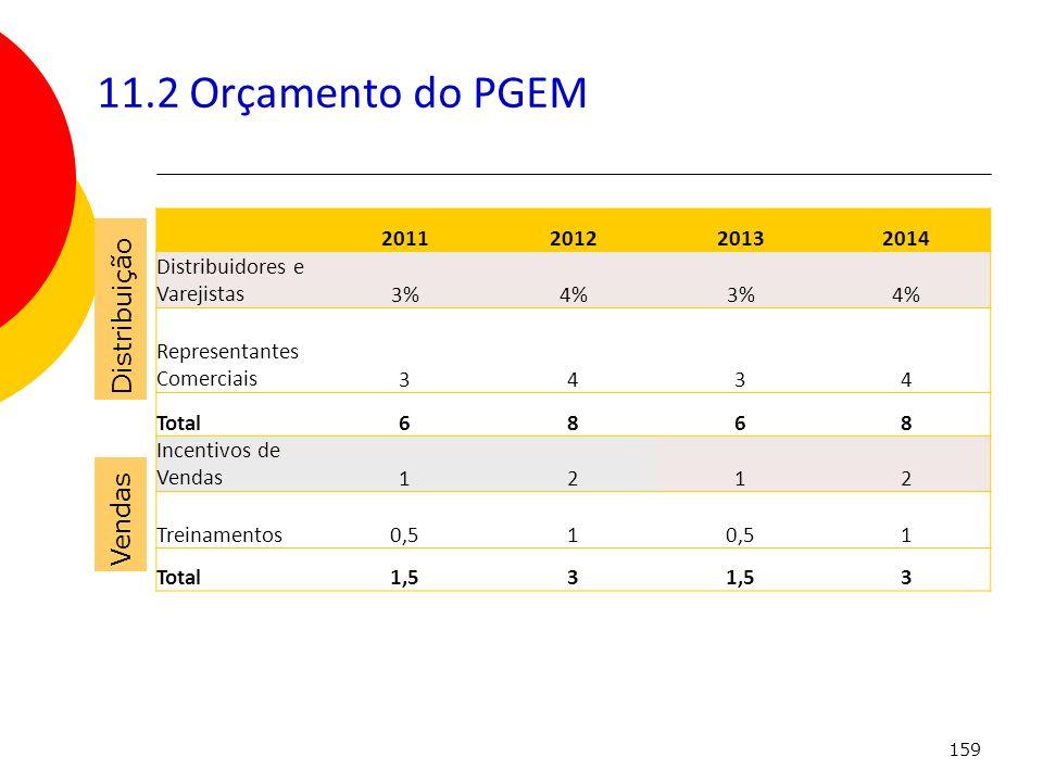 11.2 Orçamento do PGEM Distribuição Vendas 2011 2012 2013 2014