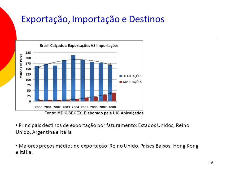 Exportação, Importação e Destinos
