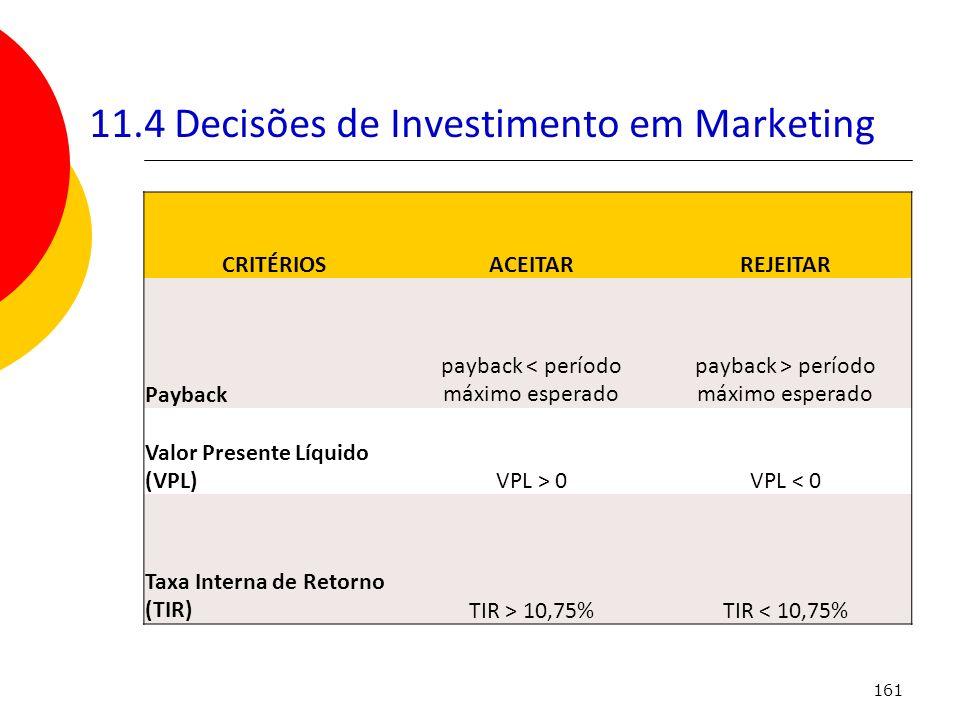 11.4 Decisões de Investimento em Marketing