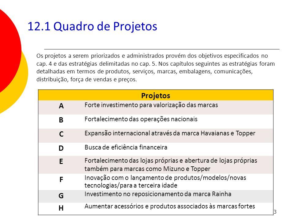 12.1 Quadro de Projetos Projetos A B C D E F G H