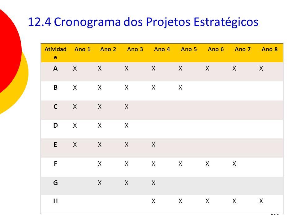 12.4 Cronograma dos Projetos Estratégicos
