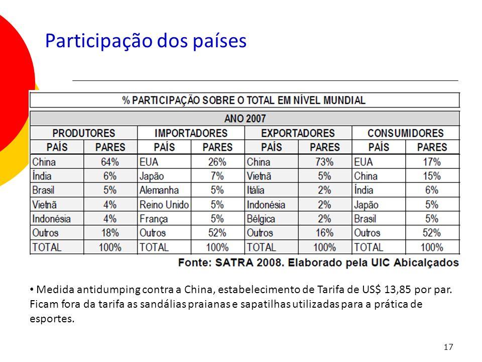 Participação dos países