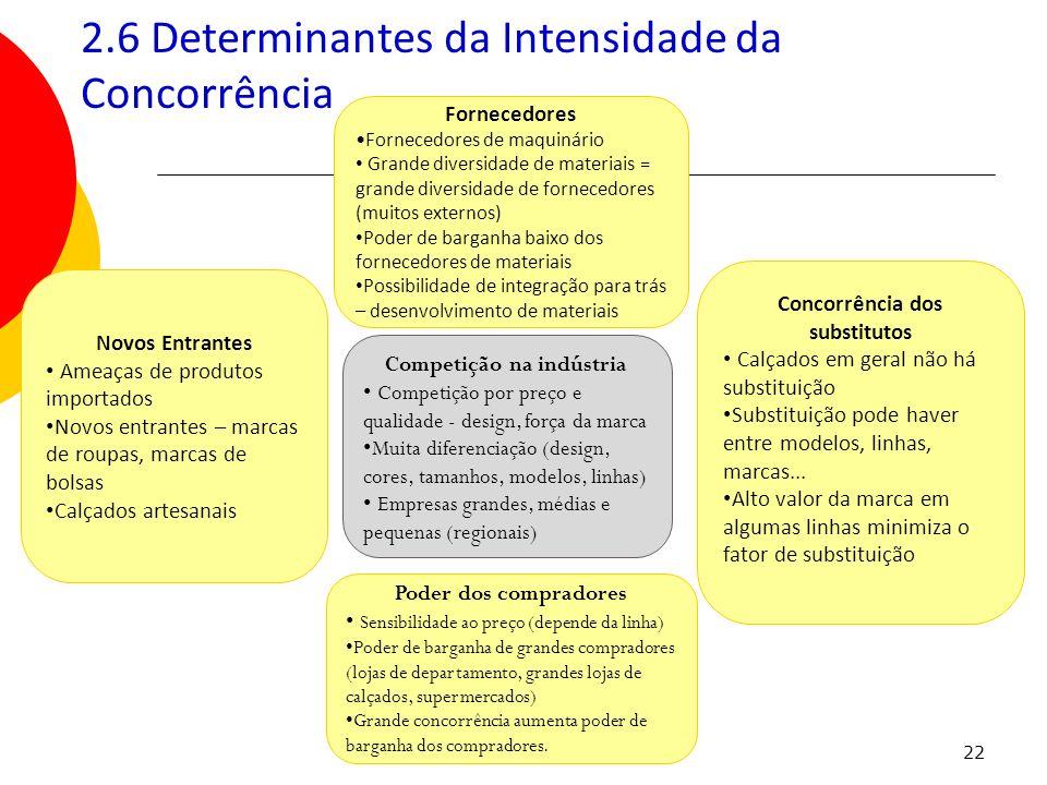 2.6 Determinantes da Intensidade da Concorrência