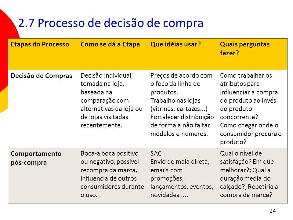 2.7 Processo de decisão de compra