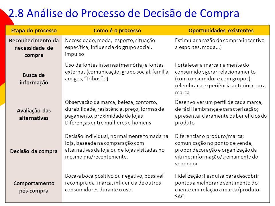 2.8 Análise do Processo de Decisão de Compra