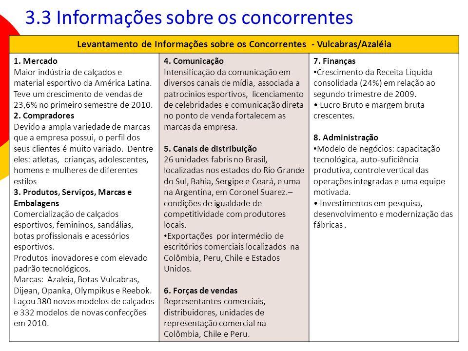 Levantamento de Informações sobre os Concorrentes - Vulcabras/Azaléia