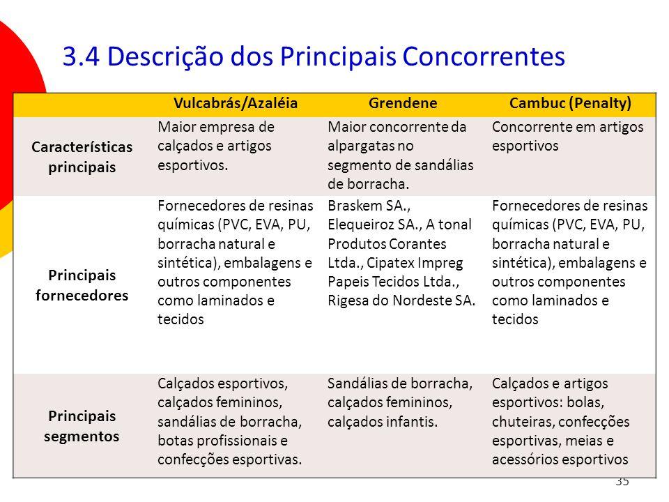Características principais Principais fornecedores
