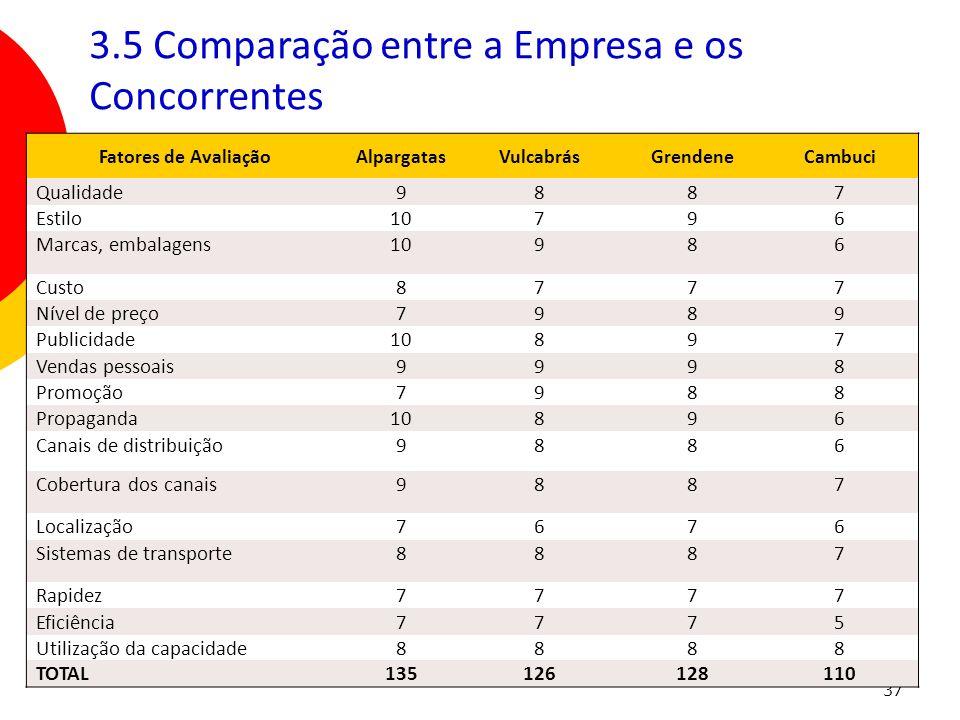 3.5 Comparação entre a Empresa e os Concorrentes