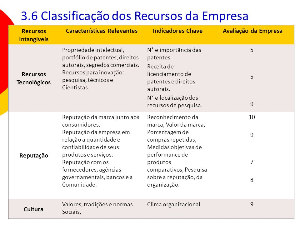 Características Relevantes Recursos Tecnológicos