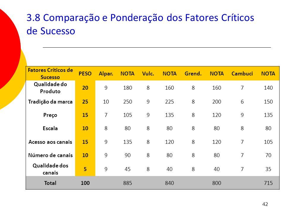 3.8 Comparação e Ponderação dos Fatores Críticos de Sucesso