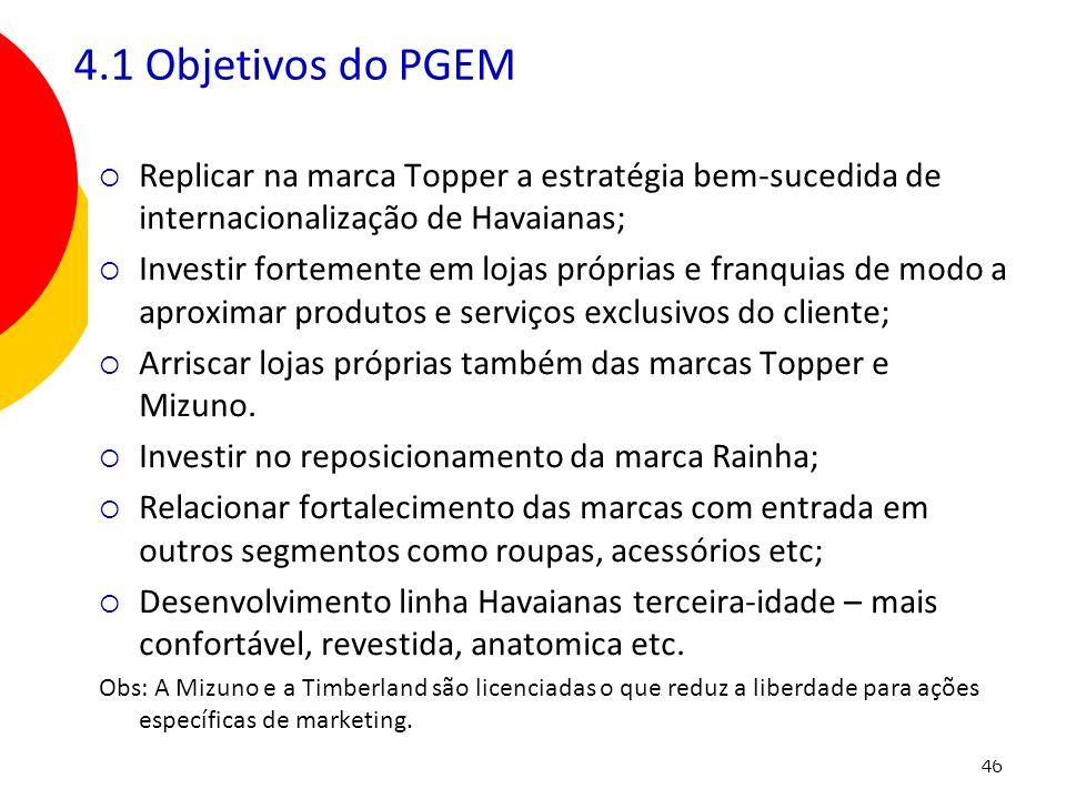 4.1 Objetivos do PGEM Replicar na marca Topper a estratégia bem-sucedida de internacionalização de Havaianas;