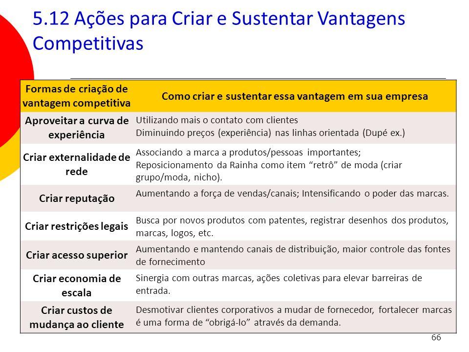 5.12 Ações para Criar e Sustentar Vantagens Competitivas