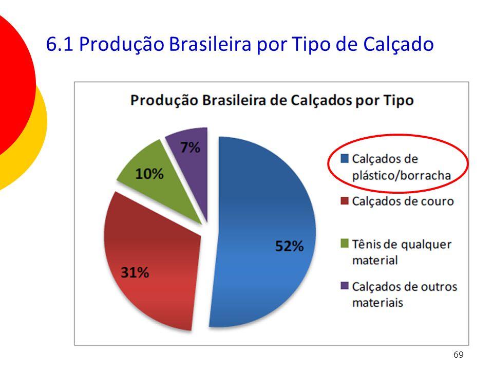 6.1 Produção Brasileira por Tipo de Calçado