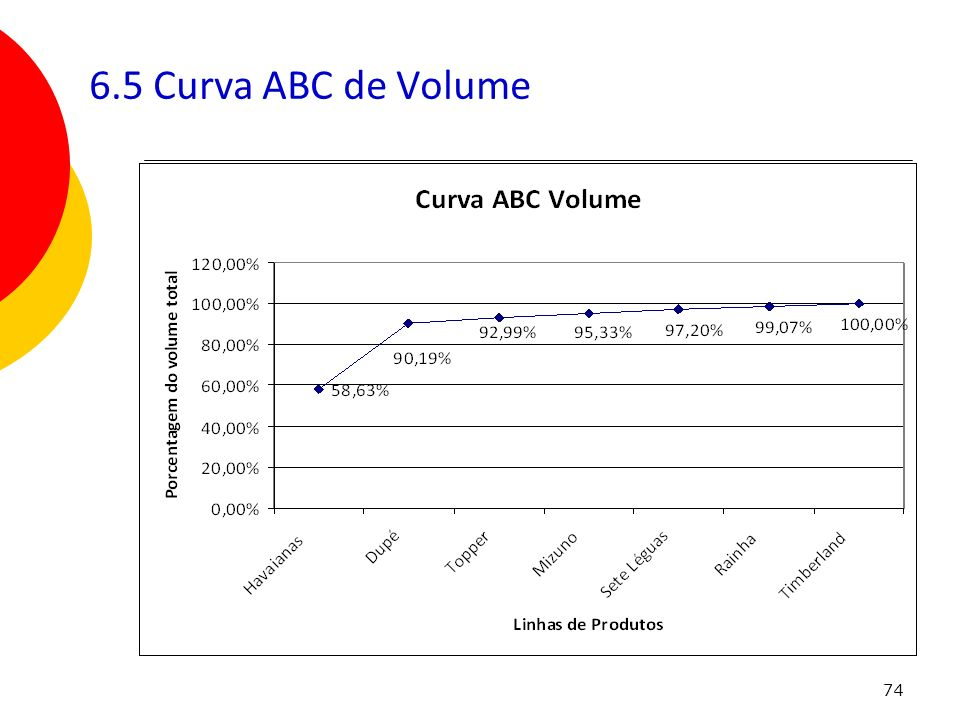 6.5 Curva ABC de Volume