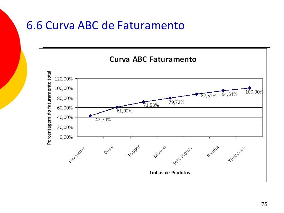 6.6 Curva ABC de Faturamento