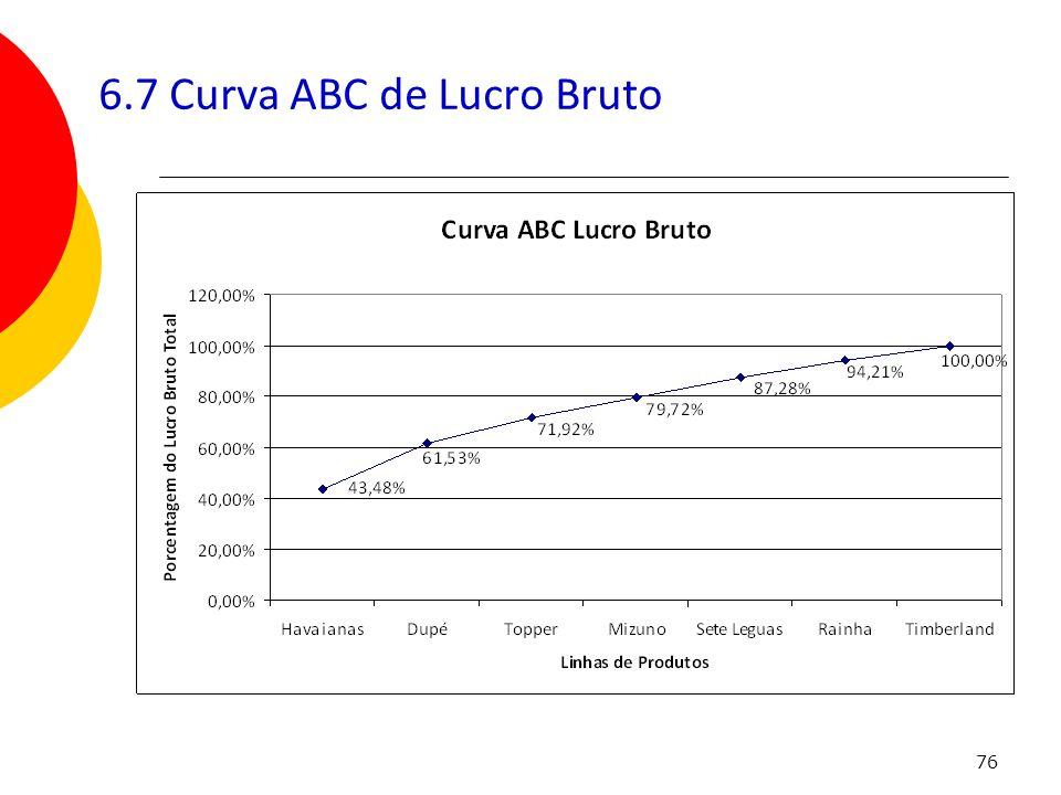 6.7 Curva ABC de Lucro Bruto