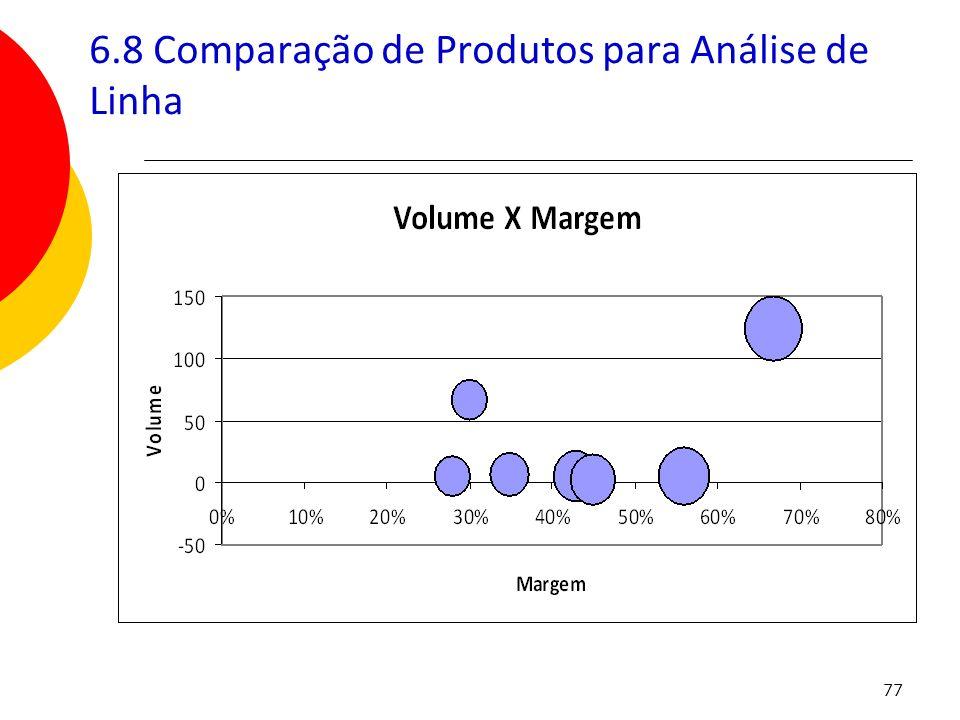 6.8 Comparação de Produtos para Análise de Linha