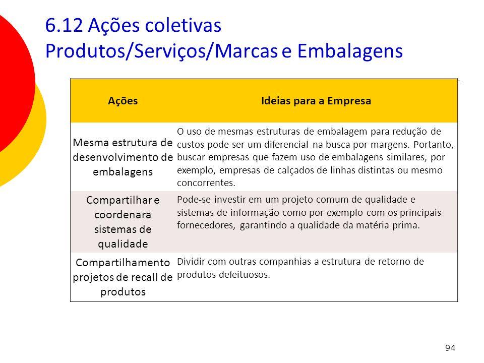 6.12 Ações coletivas Produtos/Serviços/Marcas e Embalagens