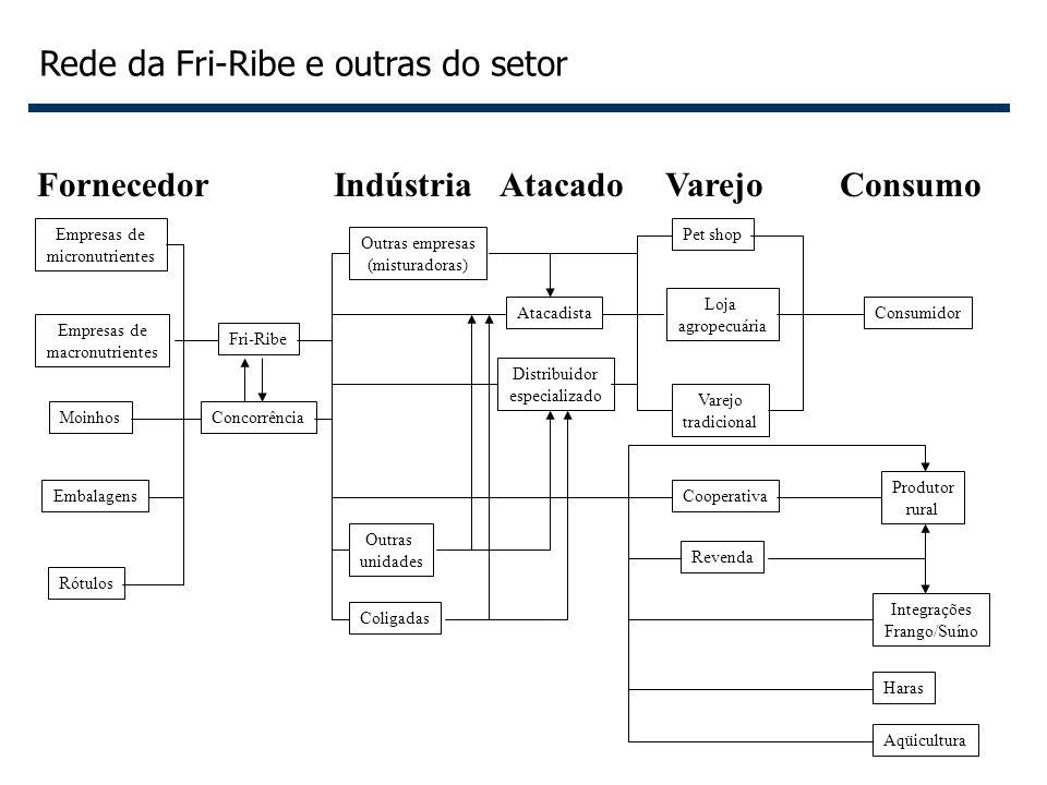 Rede da Fri-Ribe e outras do setor
