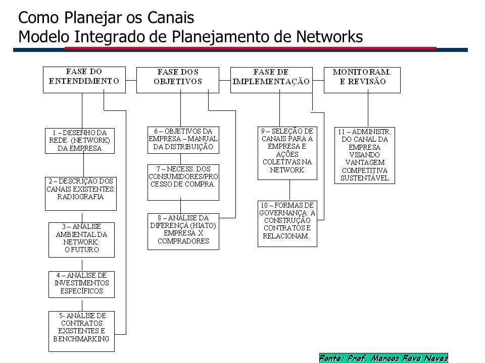 Como Planejar os Canais Modelo Integrado de Planejamento de Networks