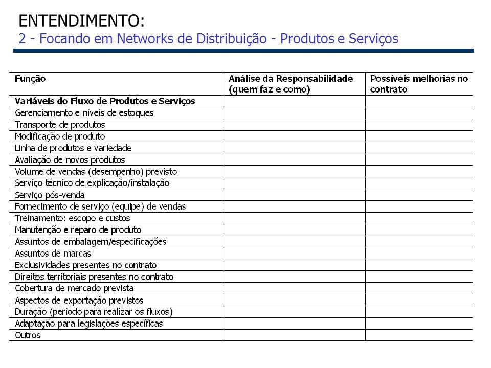 ENTENDIMENTO: 2 - Focando em Networks de Distribuição - Produtos e Serviços