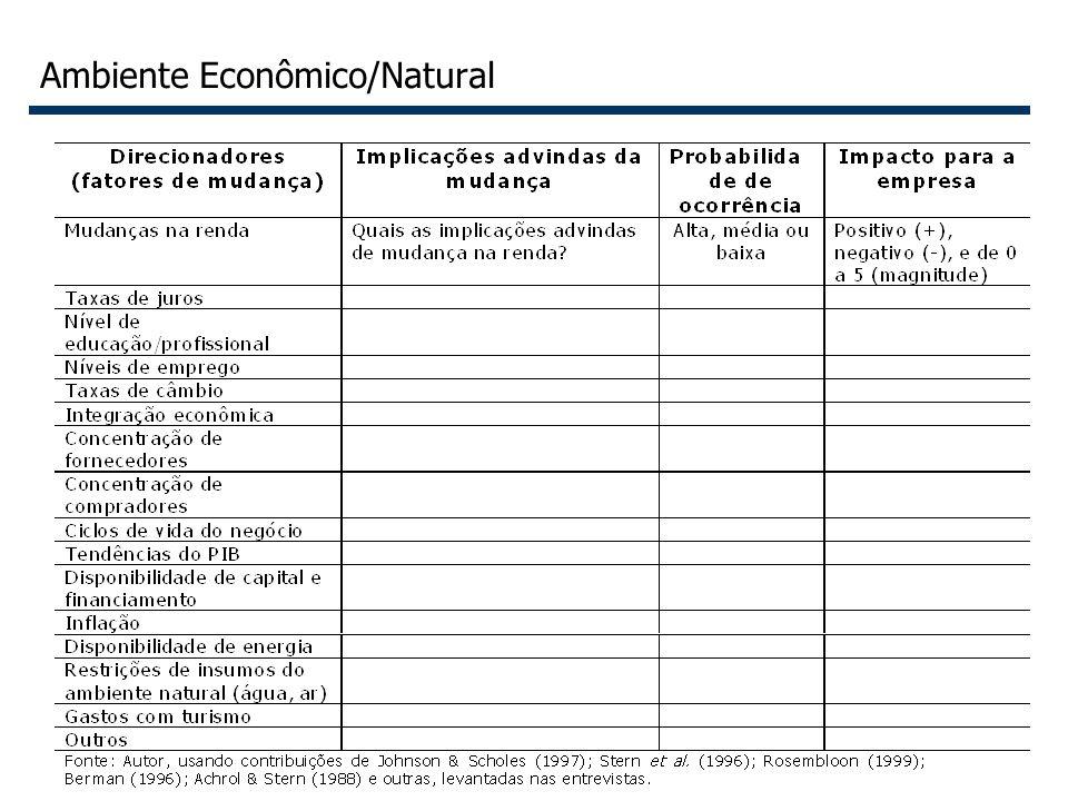 Ambiente Econômico/Natural