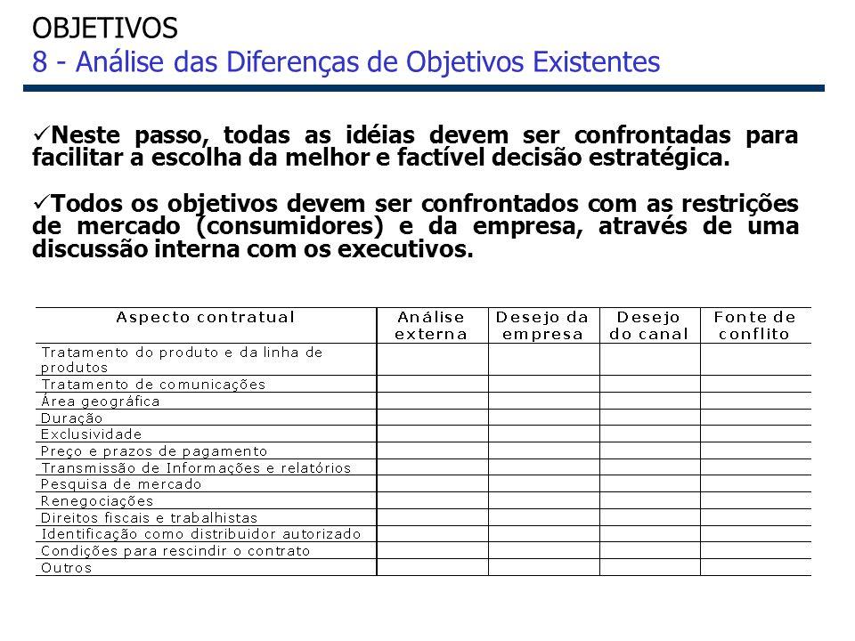 OBJETIVOS 8 - Análise das Diferenças de Objetivos Existentes
