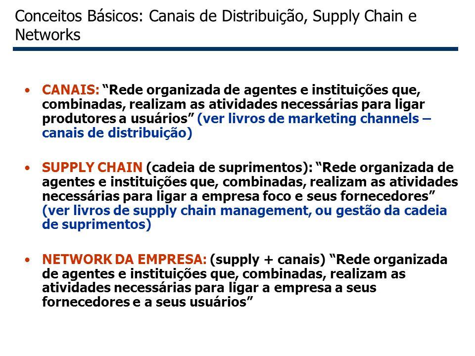 Conceitos Básicos: Canais de Distribuição, Supply Chain e Networks