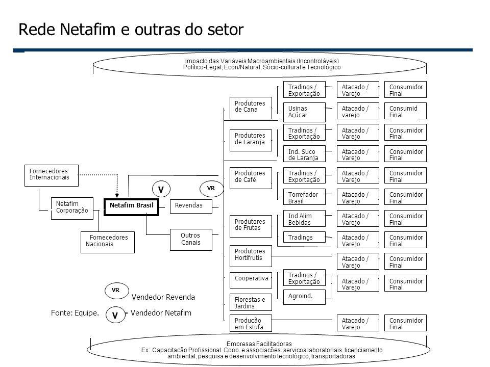 Rede Netafim e outras do setor