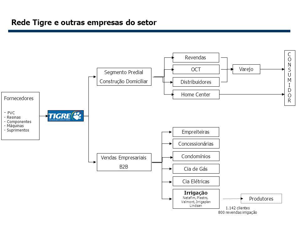 Rede Tigre e outras empresas do setor