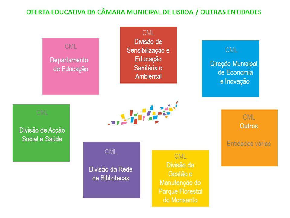 OFERTA EDUCATIVA DA CÂMARA MUNICIPAL DE LISBOA / OUTRAS ENTIDADES