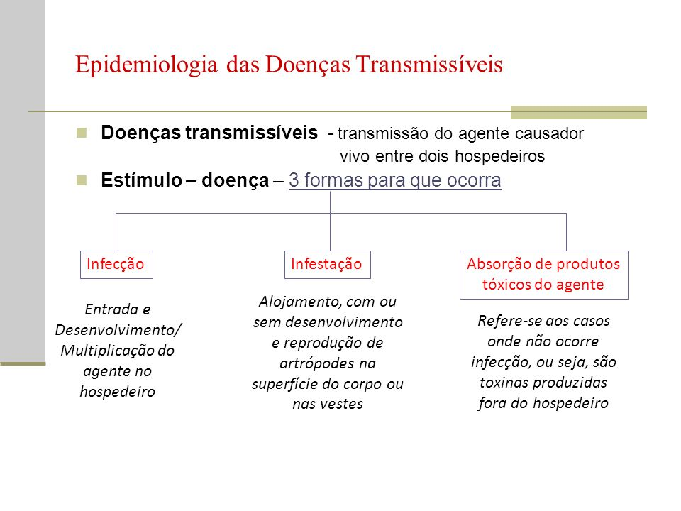 Epidemiologia das Doenças Transmissíveis