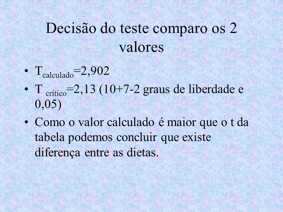 Decisão do teste comparo os 2 valores