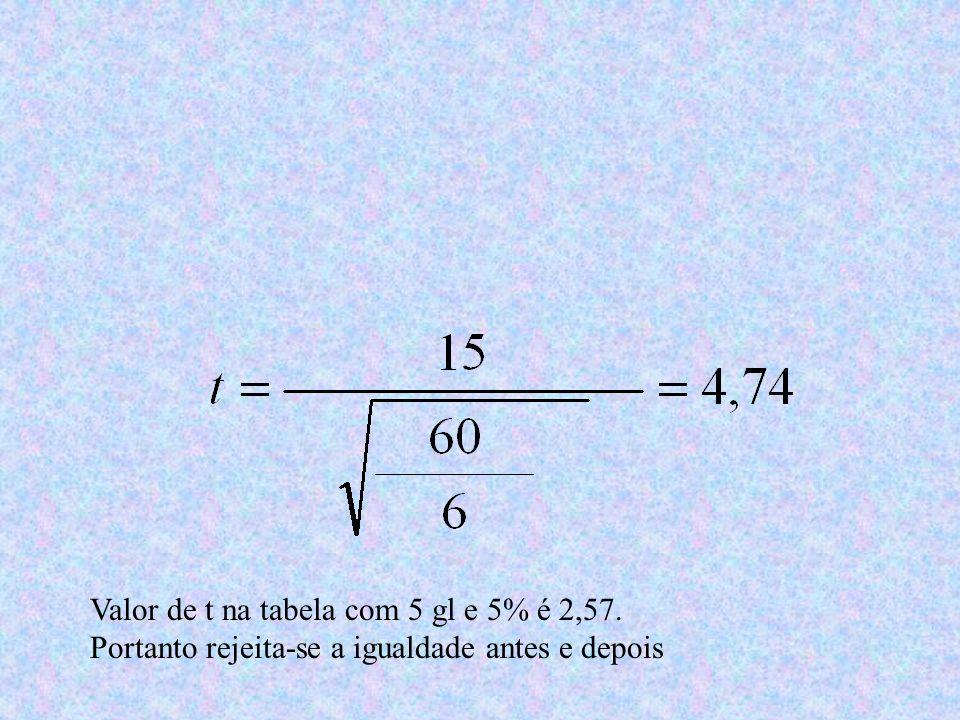Valor de t na tabela com 5 gl e 5% é 2,57