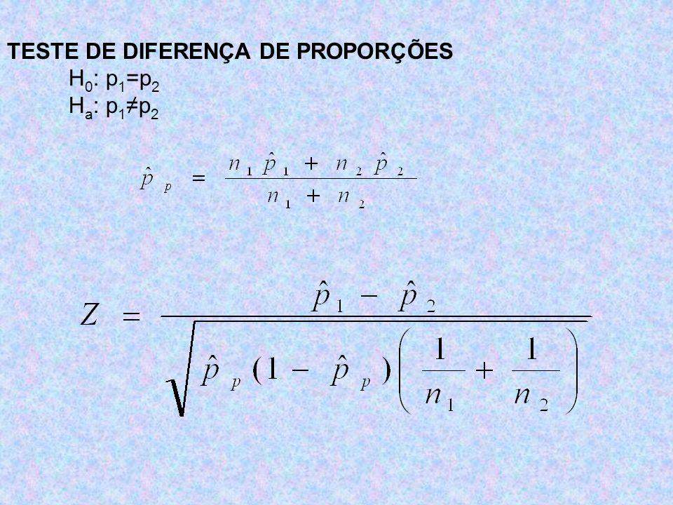 TESTE DE DIFERENÇA DE PROPORÇÕES