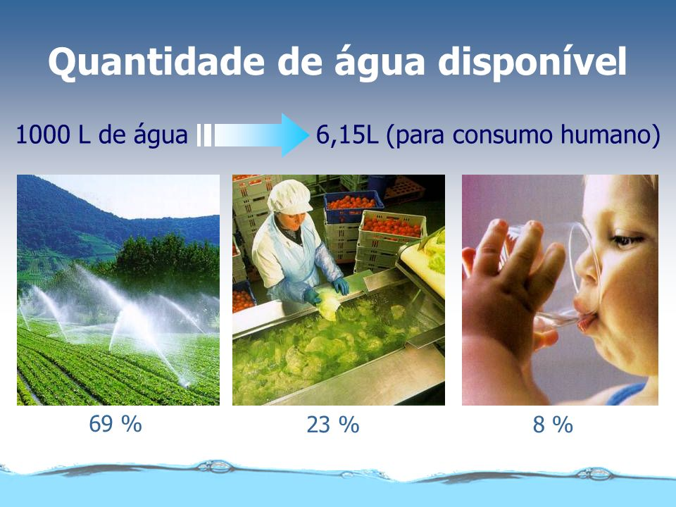 Quantidade de água disponível