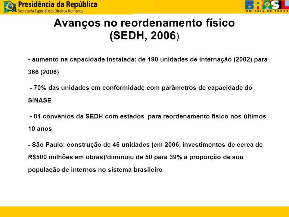 Avanços no reordenamento físico (SEDH, 2006)