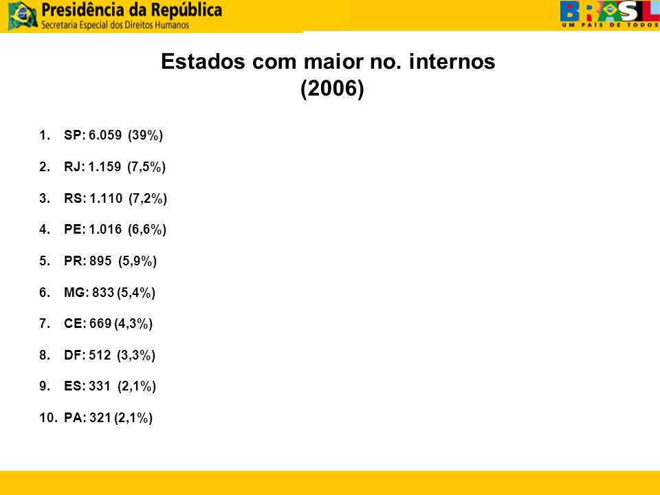 Estados com maior no. internos (2006)