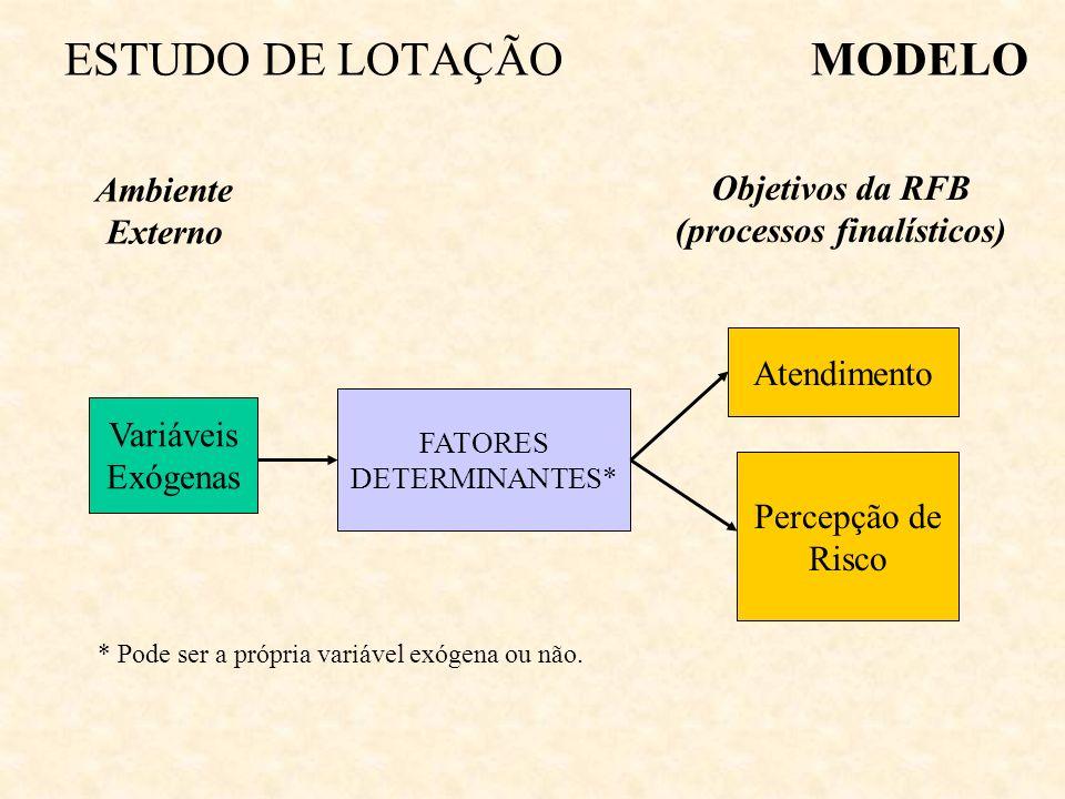 Objetivos da RFB (processos finalísticos)