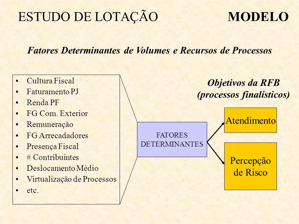 ESTUDO DE LOTAÇÃO MODELO