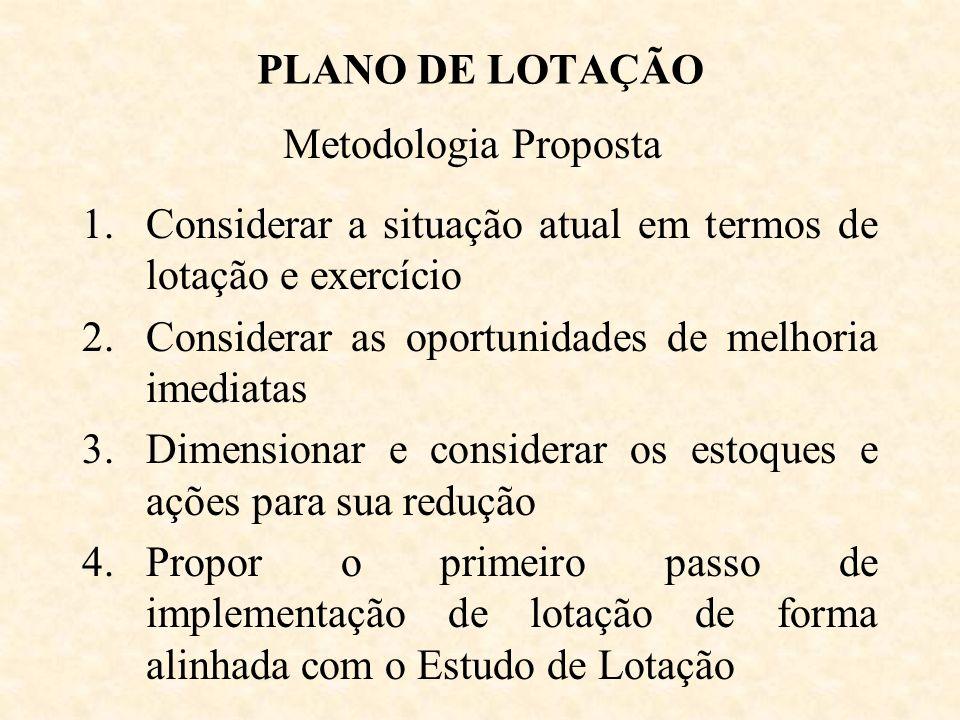 PLANO DE LOTAÇÃO Metodologia Proposta. Considerar a situação atual em termos de lotação e exercício.