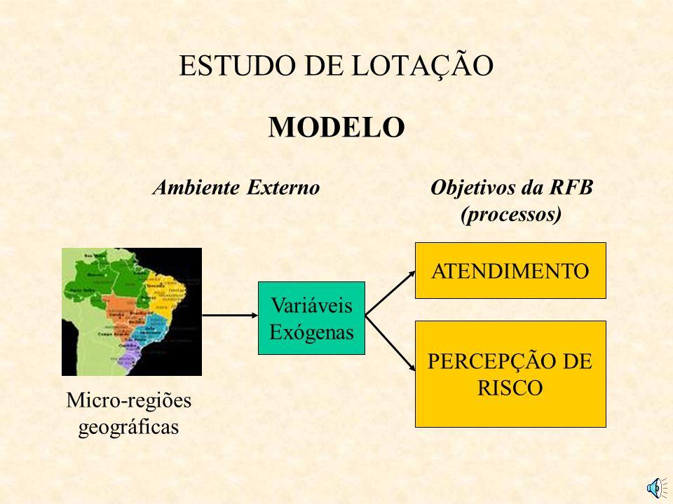 Objetivos da RFB (processos)