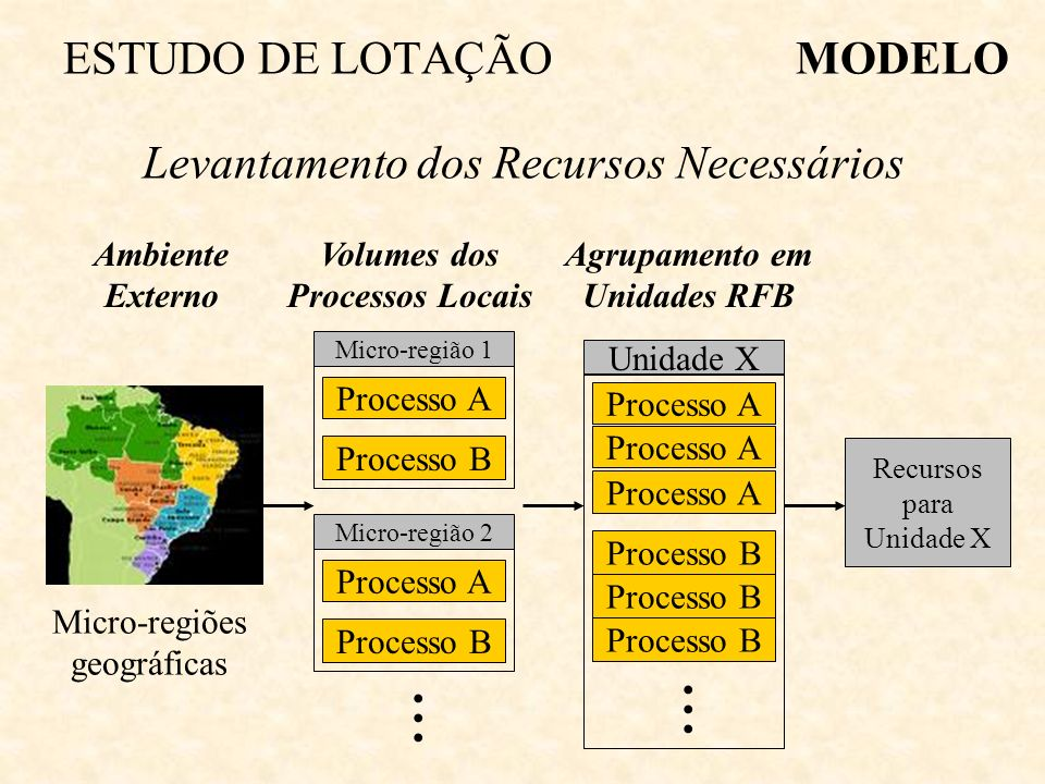 Volumes dos Processos Locais Agrupamento em Unidades RFB