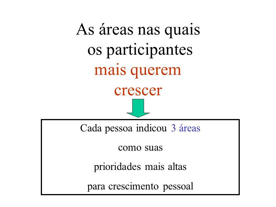 As áreas nas quais os participantes mais querem crescer