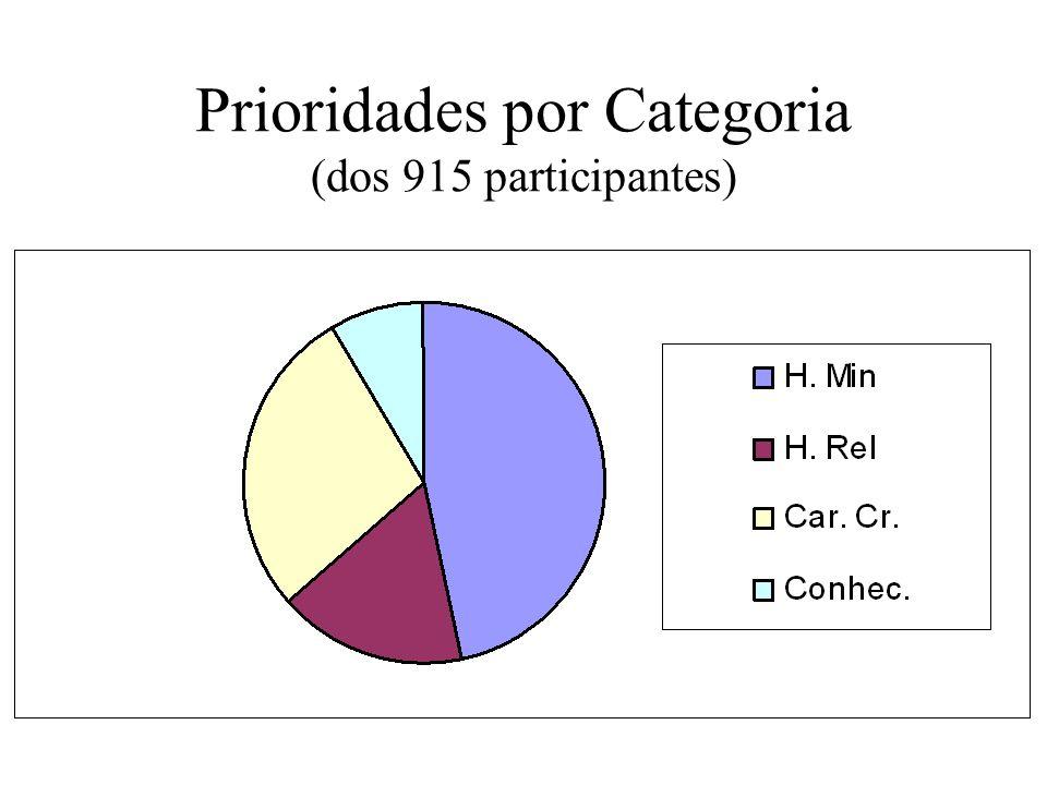Prioridades por Categoria (dos 915 participantes)